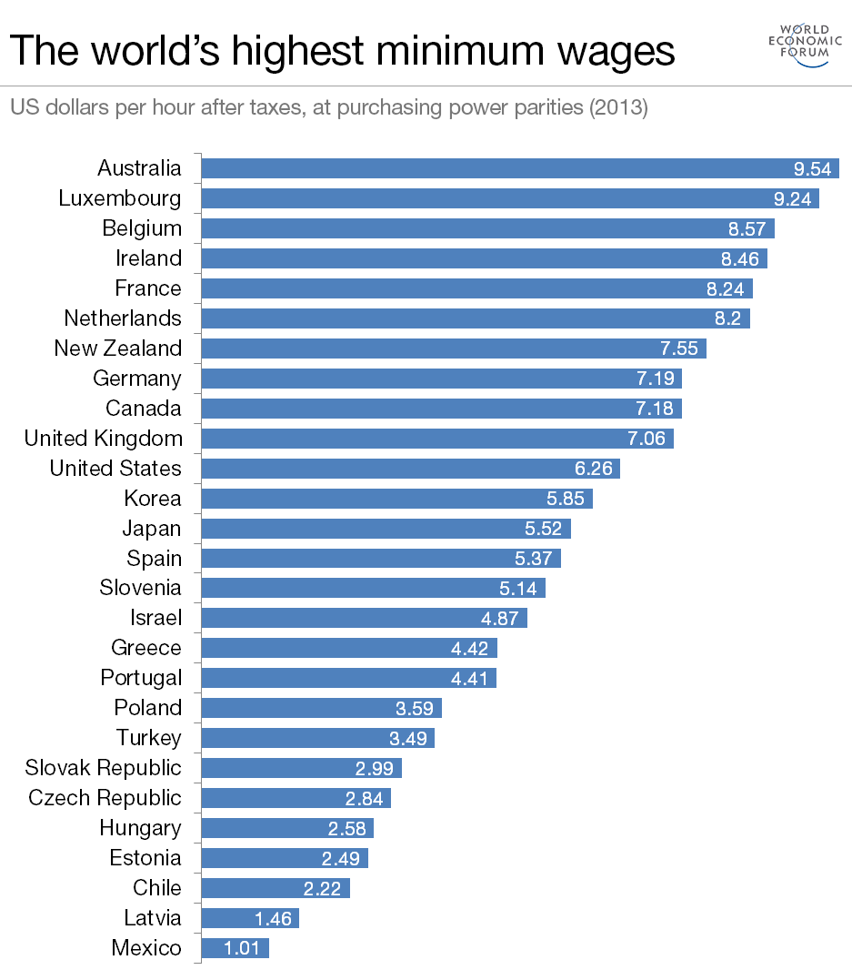 Highest Minimum Wages In The World