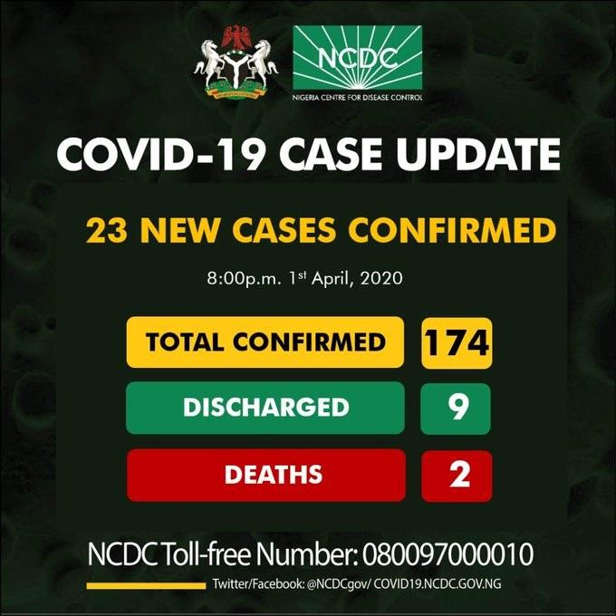 23 New Cases Confirmed In Lagos, Bauchi, Akwa Ibom, Kaduna And Abuja