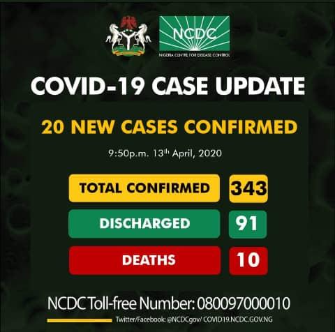 Nigeria Reports 20 New Cases Of Coronavirus, Total Now 343