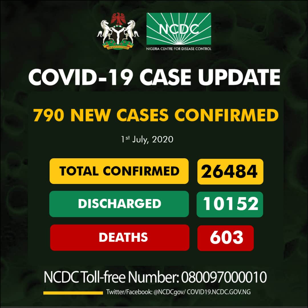 Nigeria Records 790 New Cases Of Coronavirus, Total Of 26,484 Confirmed Cases